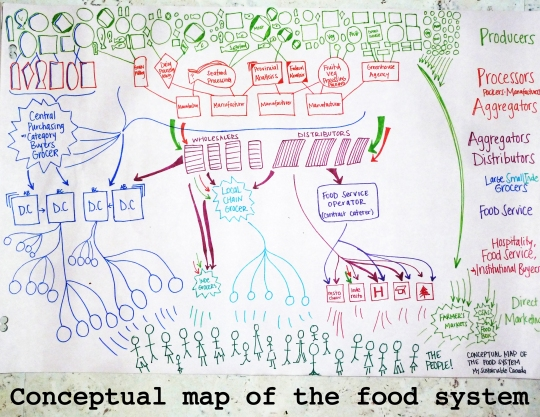 MSC_FIGA_Conceptual map of the food system (2)